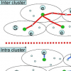 A Method for Distributed Computaion of Semi-Optimal Multicast Tree in MANET